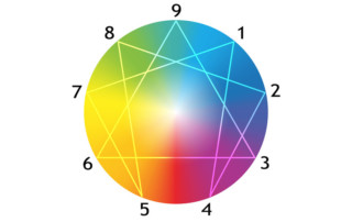 Use enneagram to know clients personality