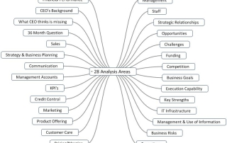 28 point business analysis framework for analyzing businesses