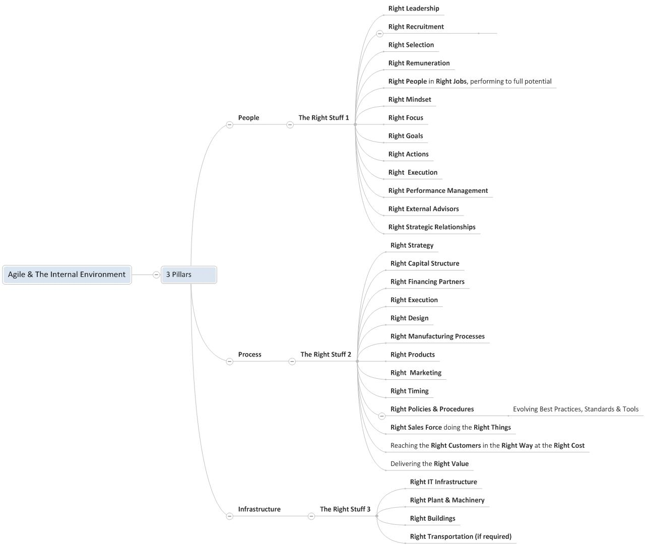 The Right Stuff MindMap