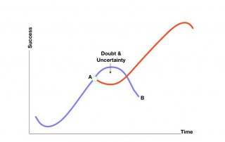 Imagining the Future and the Second Curve
